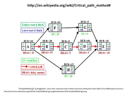 Critical_Path_Method_Diagram