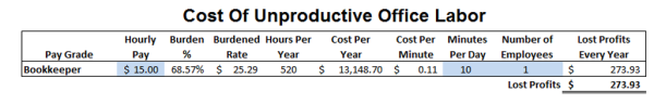 Cost of unproductive 10 minutes of bookkeeper's time
