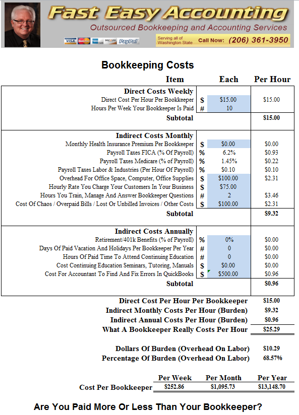 Estimated Fully Burdened Costs To Hire A Bookkeeper In Your Office