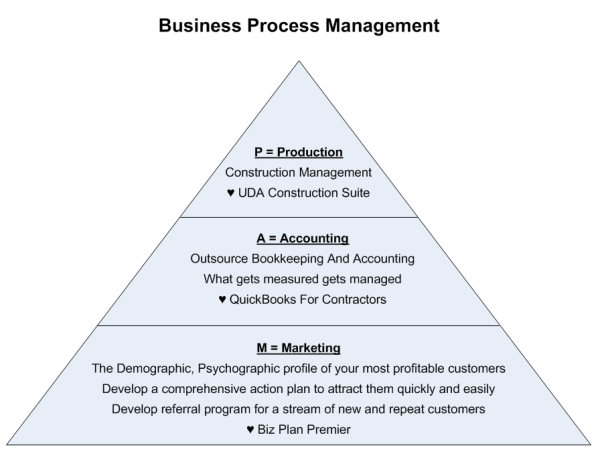 BPM Business Process Management For Small Construction Companies - Fast Easy Accounting