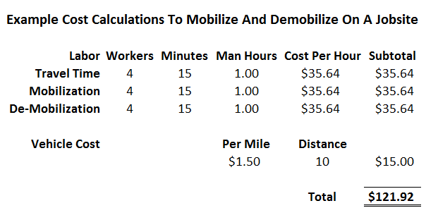 Cost Calculations To Mobilize And Demobilize Jobsite