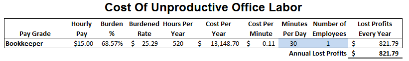 Cost For 30 Minutes A Day Bookkeeper Time Wasted