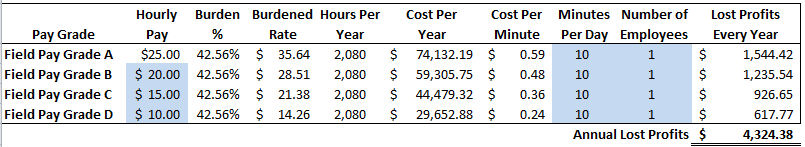 Cost of unproductive 10 minutes of construction worker's time