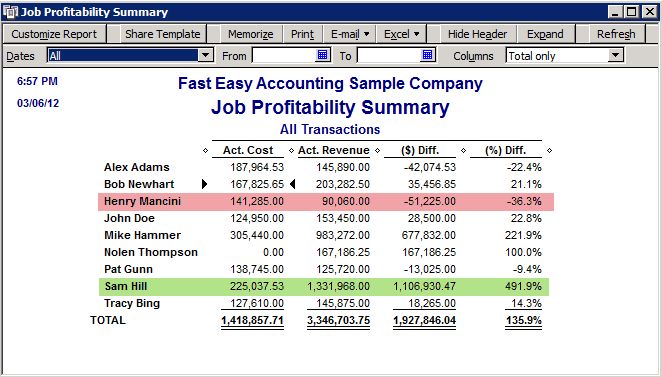 Fast Easy Accounting 80 20 Rule Using QuickBooks