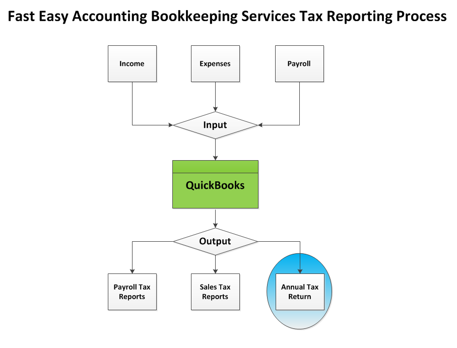 Fast Easy Accounting Bookkeeping Services Tax Reporting Process