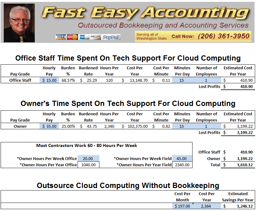 Fast Easy Accounting Cloud Computing Services