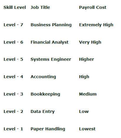 fast easy accounting contractors bookkeeping and accounting skill levels