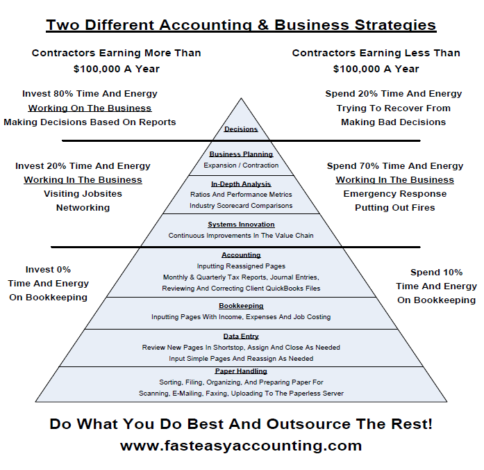 Contractors Strategic Bookkeeping Services