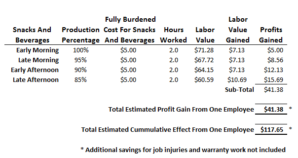 Fast Easy Accounting Grows Profits With Employee Snacks Part 2