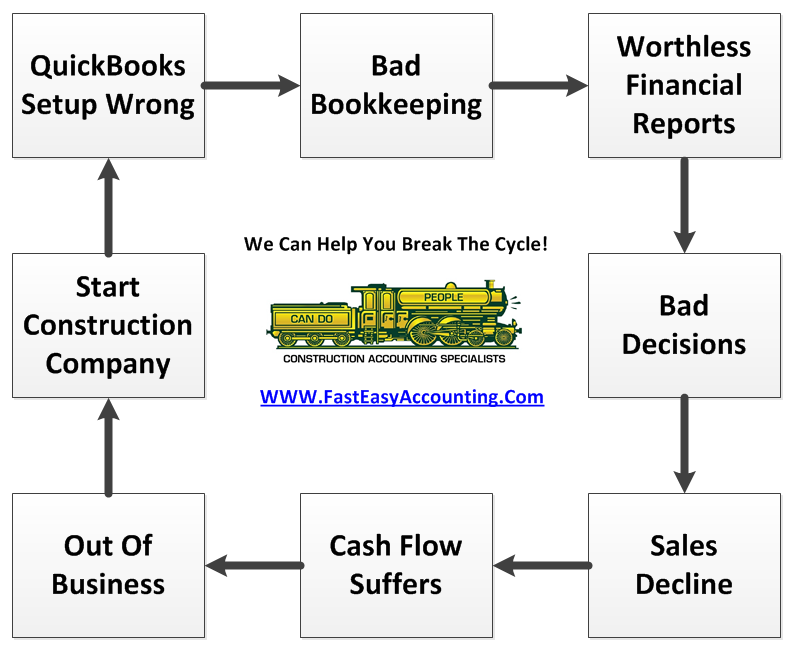 Fast Easy Accounting Outsourced Bookkeeping Services Break The Cycle