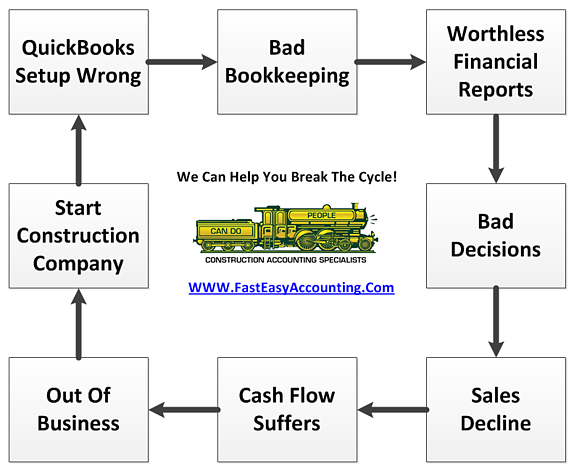 Strategic Contractor Bookkeeping Services From Fast Easy Accounting 206-361-3950