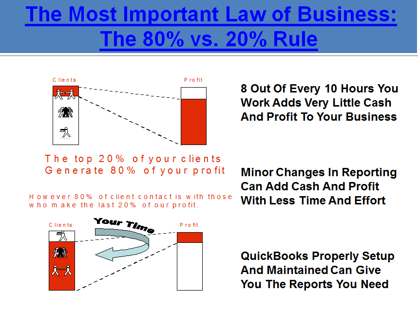 Fast Easy Accounting Presents The 80 20 Rule Picture