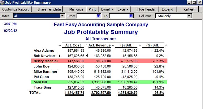 Fast-Easy-Accounting-Uses-QuickBooks-Job-Profitability-Summary-Report