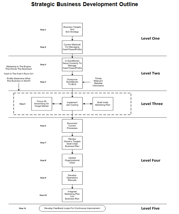 Strategic Contractor Business Development Outline