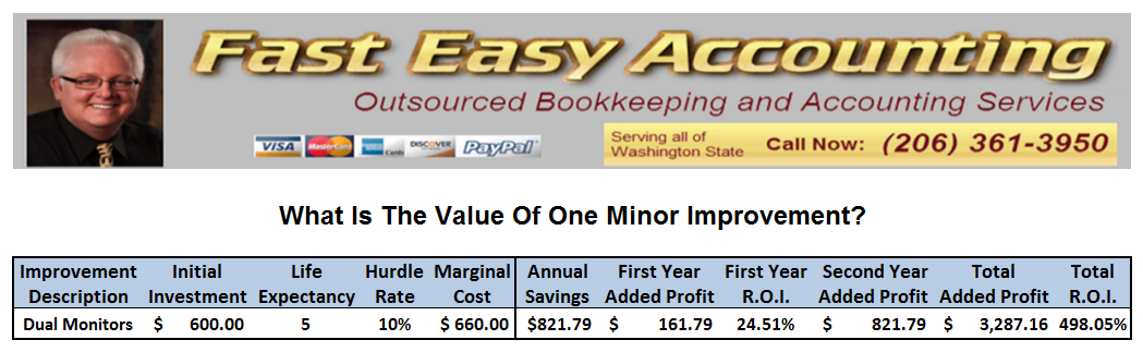 Fast Easy Accounting Strategic Bookkeeping Services How One Improvement Can Add Profit
