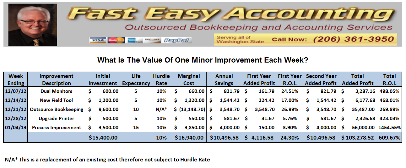 Fast Easy Accounting Strategic Bookkeeping Services How Weekly Improvements Can Add Profit