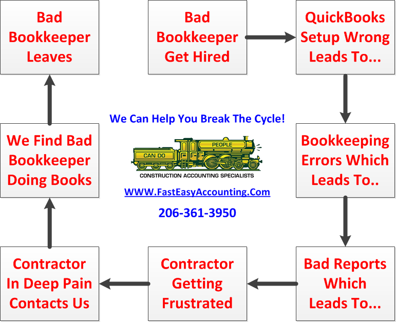 QuickBooks For Contractor Messed Up