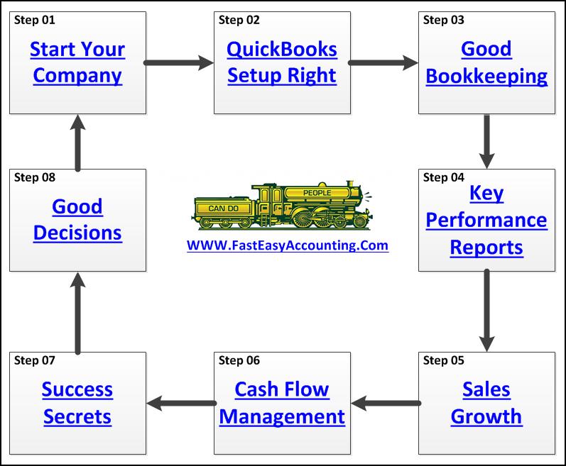 Basics of Bookkeeping