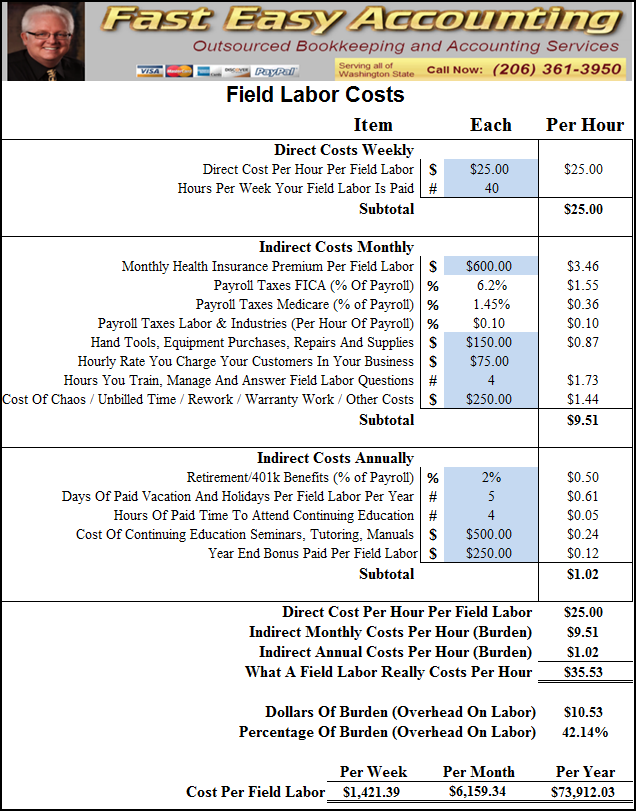 Field Labor Fully Burdened Hourly Cost Compliments Of Fast Easy Accounting