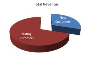 Pie Chart of Customers Fast Easy Accounting
