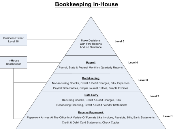 In House Bookkeeping Diagram