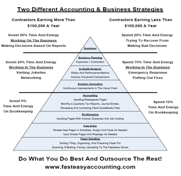 Fast Easy Accounting Delegation System