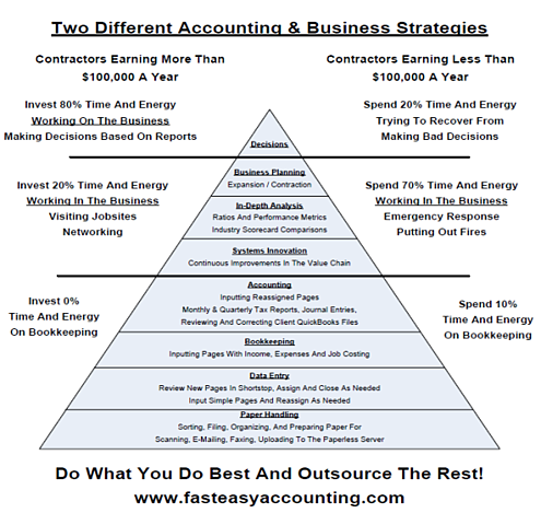 Our bookkeeping services system construction bookkeeping and accounting system diagram and table ccuart Images