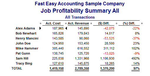 QuickBooks Job Profitability Summary Report From Fast Easy Accounting