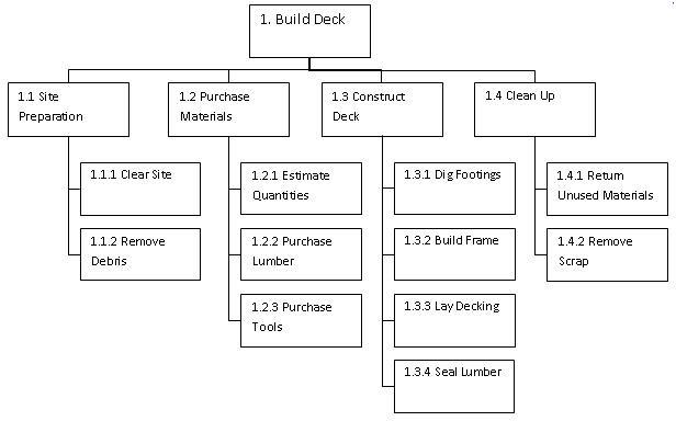 Simple Work Break Down Structure