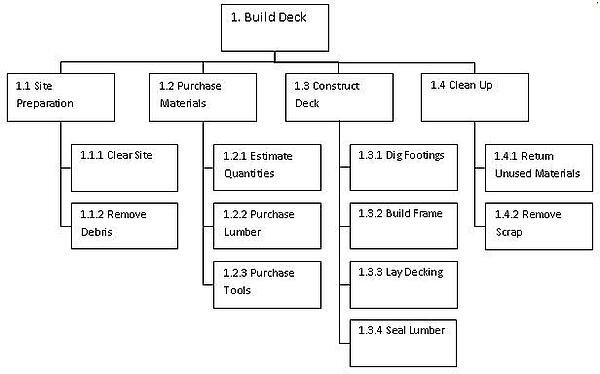 Simple Work Break Down Structure