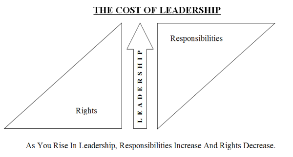The-Cost-Of-Leadership