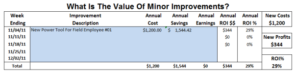 Increased Profits From Minor Improvements