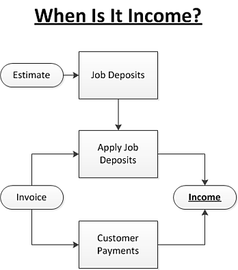When Is It Income Fast Easy Accounting