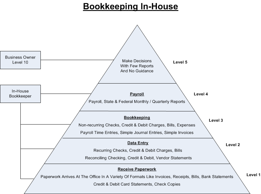 Your Current Construction Bookkeeping System