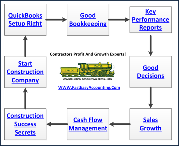 Fast Easy Accounting 206 361 3950 Contractors Bookkeeping Services Helps Contractors Work On Their Business Not Just In It