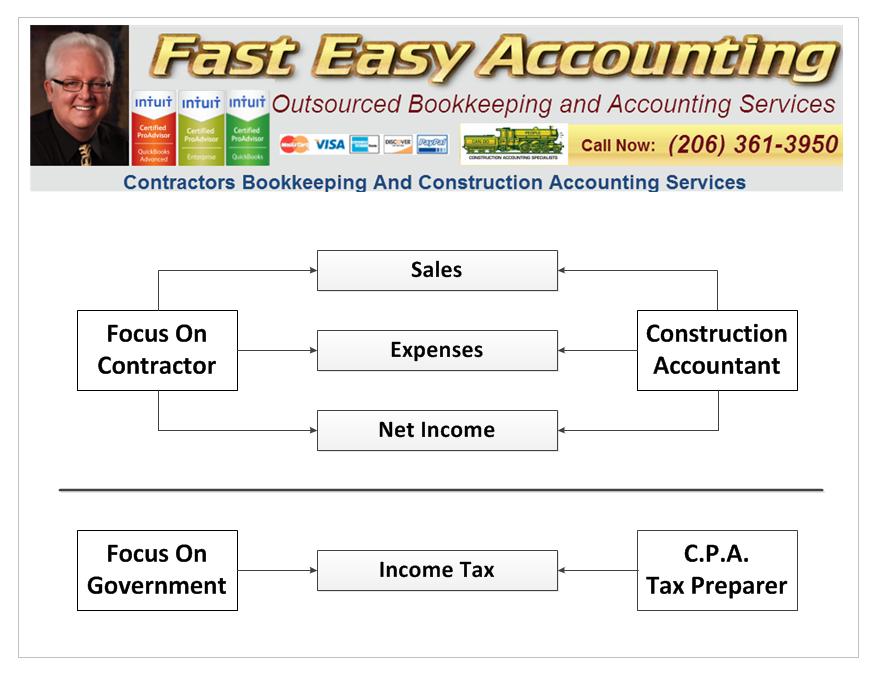 Contractors Bookkeeping Services Vs. Tax Preparers