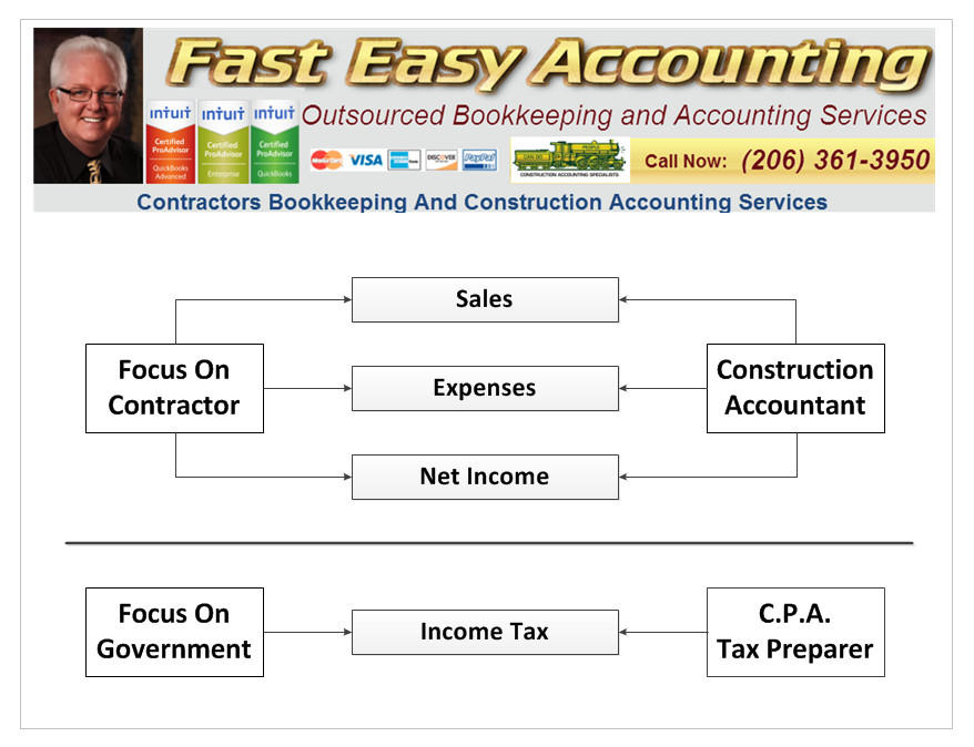 Fast Easy Accounting 206-361-3950 Contractors Bookkeeping Services Focuses On Helping Contractors Increase Sales And Profits