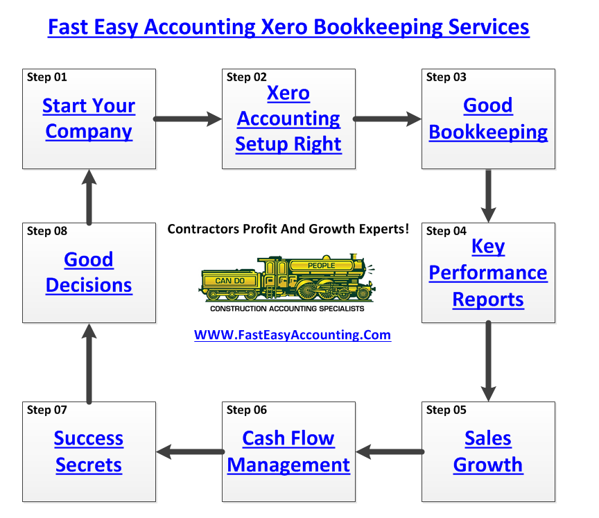 Fast Easy Accounting 206-361-3950 Contractors Bookkeeping Services Marketing Tip For Sub Contractors