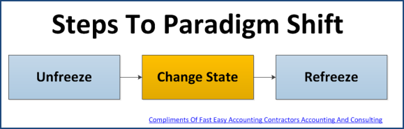 fast easy accounting 206 361 3950 contractors bookkeeping services paradigm shift image