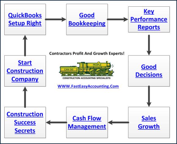Contractors Bookkeeping Services Diagram