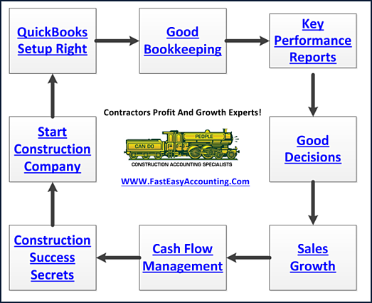 Quickbooks job costing reports contractors bookkeeping services ccuart Images