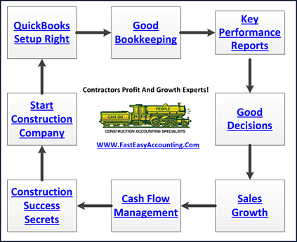 Quickbooks setup for do it yourself contractors bookkeeping services solutioingenieria Gallery