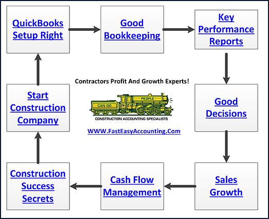 Construction job cash flow example contractors bookkeeping services ccuart Images