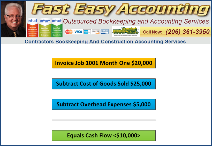 Fast Easy Accounting 206-361-3950 Construction Company Profit Easy Definition Example Job 1001 Month One