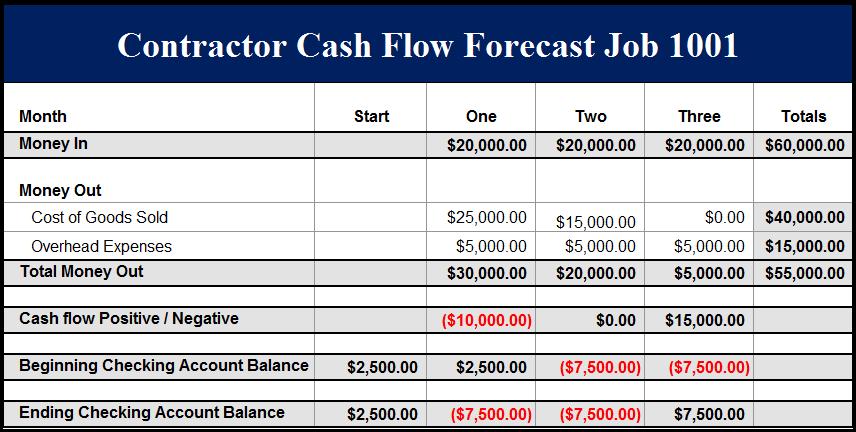 cash flow projection excel