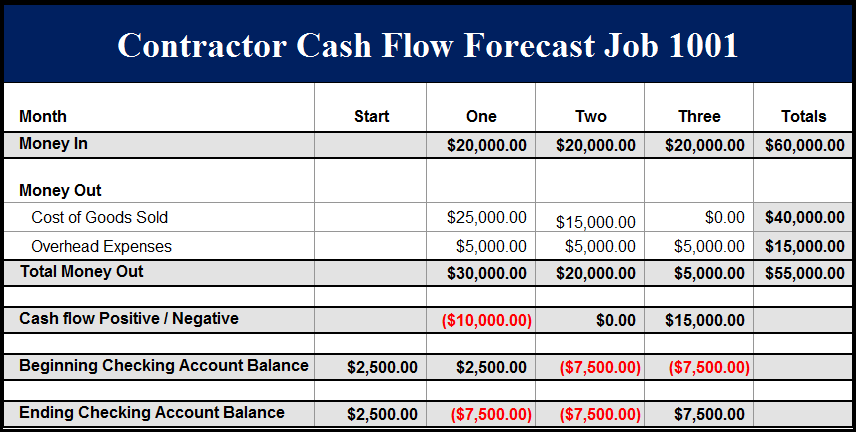 Fast Easy Accounting 206 361 3950 Construction Company Example Job 1001 Cash Flow Report