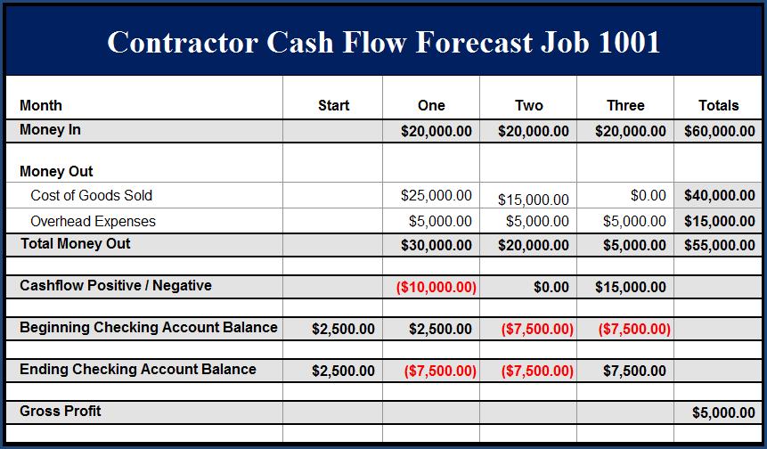Fast Easy Accounting 206 361 3950 Construction Company Example Job 1001 Profit