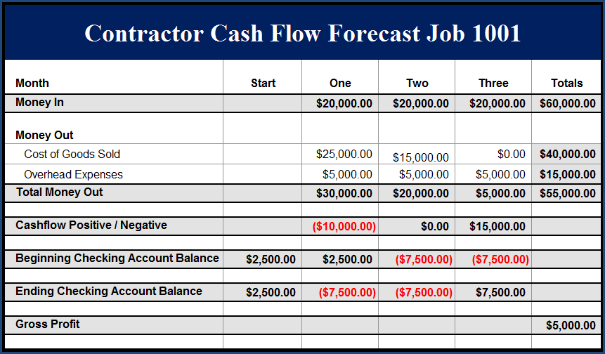 Fast Easy Accounting 206 361 3950 Construction Company Example Job 1001 Profit