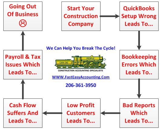 Messy Contractor Bookkeeping Leads To Trouble Which Fast Easy Accounting Can Fix