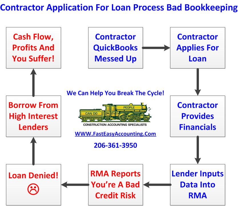 What is your construction contracting company worth for Building a house mortgage process
